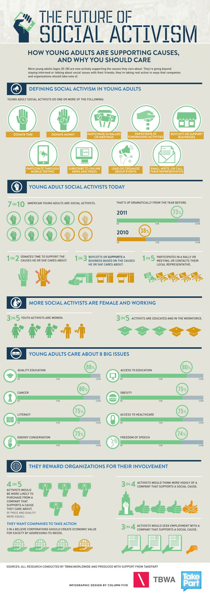 The Future Of Social Activism [infographic]