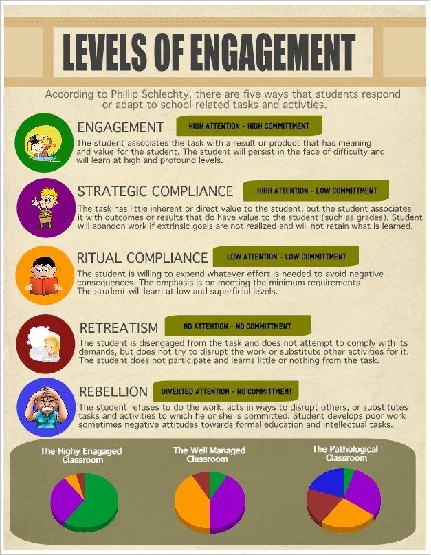 5 livelli di coinvolgimento degli studenti