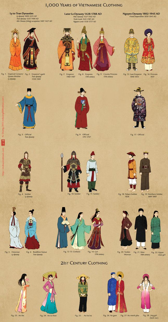 Best 25+ Historical Clothing ideas on Pinterest | Fashion history ...