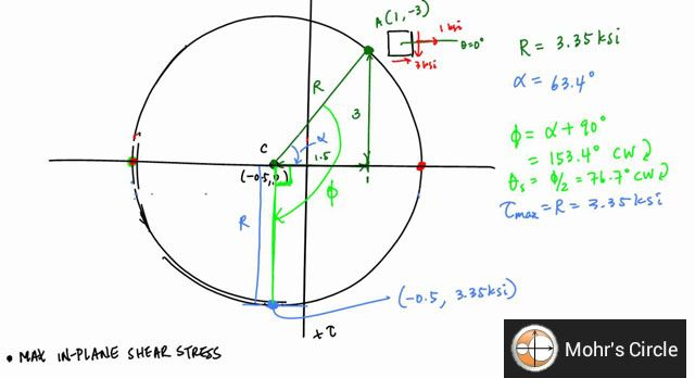 This construction video tutorial is based on Mohr's Circle Maximum Shear Stress & Principal Stresses SOM.  Christian Otto Mohr, a renowned civil engineer, has developed Mohr Circle. This exclusive graphical method can be used by designer to find out principal stresses.