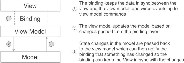 If you like Xamarin, and you probably do if you build cross-platform apps, you'll want to know about the Model-View-ViewModel pattern.