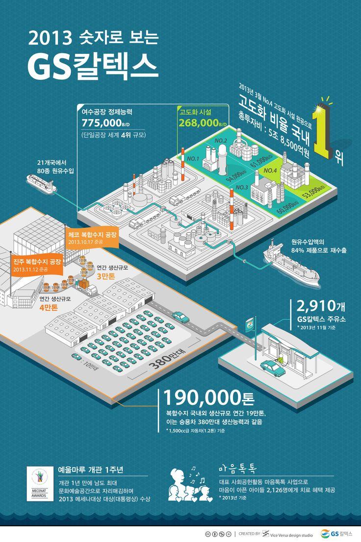 [Infographic] '숫자로 뒤돌아 본 GS칼텍스의 2013년'에 관한 인포그래픽