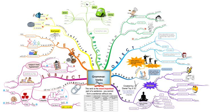 "This is a Mind Map on the topic ""Grammar: Verbs"". It gives all English learners an overview of the different aspects of Verbs."