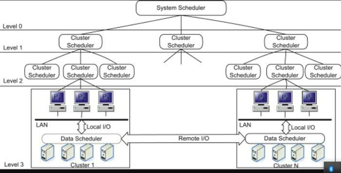 Grid Computing Architecture Diagram With Explanation Grid Computing Distributed Computing Cloud Computing Services