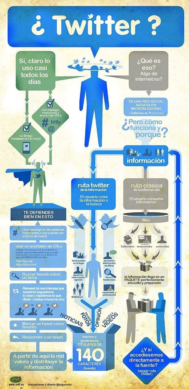Qué es Twitter y por qué nos gusta tanto #infografia #infographic #socialmedia #twitter #tecnologia