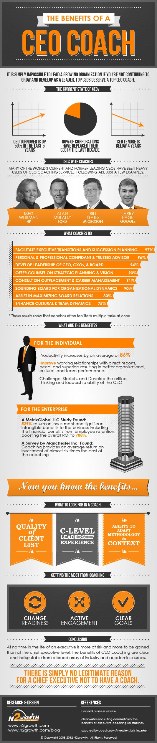 Are CEO coaches worth the time and effort? Take a look at this infographic by our friends at N2Growth. And for business leaders who think executive coaching is a waste of money, check out the numbers on the average return of coaching investment. Really, what do you have to lose? More importantly, what do you have to gain?