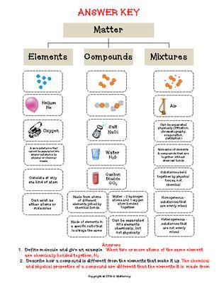 Elements, Compounds & Mixtures (cut & paste) Activity  
