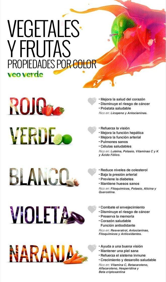 ALIMENTOS SANOS. Propiedades de las frutas y los vegetales según sea su color.