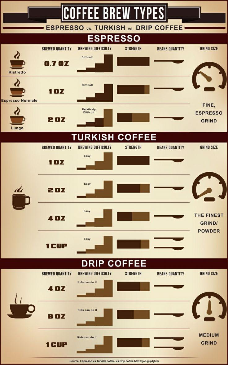 Espresso vs turkish vs drip coffee chart would look great