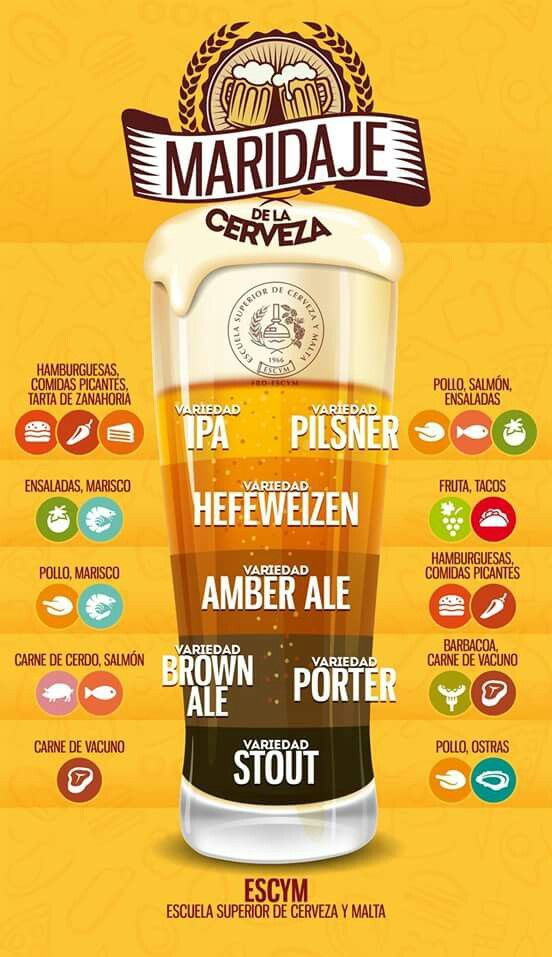 Maridaje de la cerveza