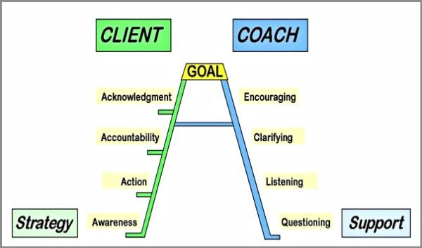 Coaching Model: The A+ Coaching Ladder For Success #CoachingModel #CoachingCertication #CoachCampus #ICACoach  #becomeacoach  #businesscoach #coachunitedstates #lesliecouch