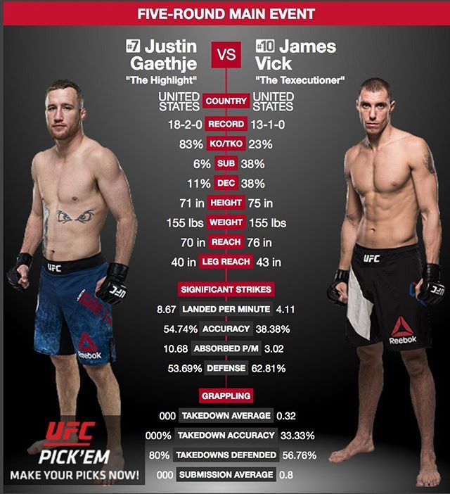 Justin Gaethje Justin Gaethje And James Vick Jamesvickmma Go Head To Head In The Main Event At Ufc Lincoln This Week Gae Ufc Ufc Fight Night Fight Night