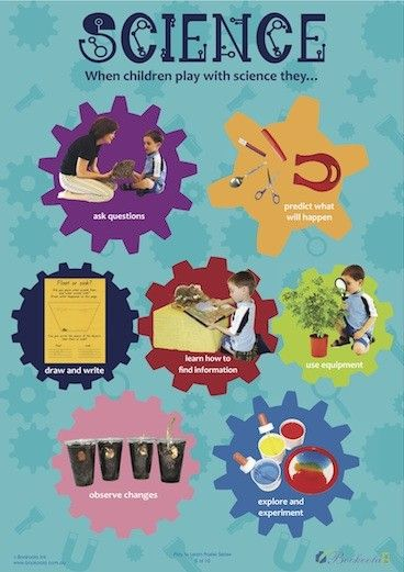 EYLF Practice - Learning through Play. Science poster from Play to Learn Series.