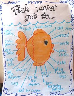 What Fish Never Get To Do Poem Idea Write copycat poems for other animals.