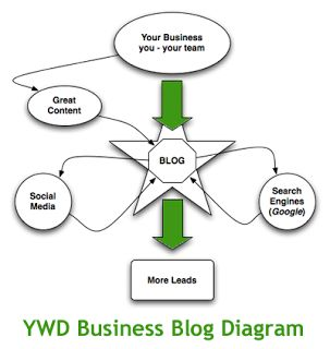 Your Web Dude: Your successful business blog
