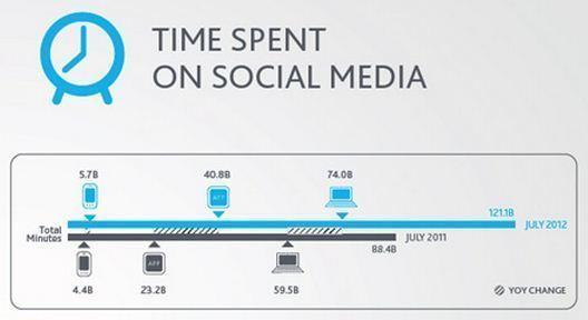 2012: A Year in Social Media Developments