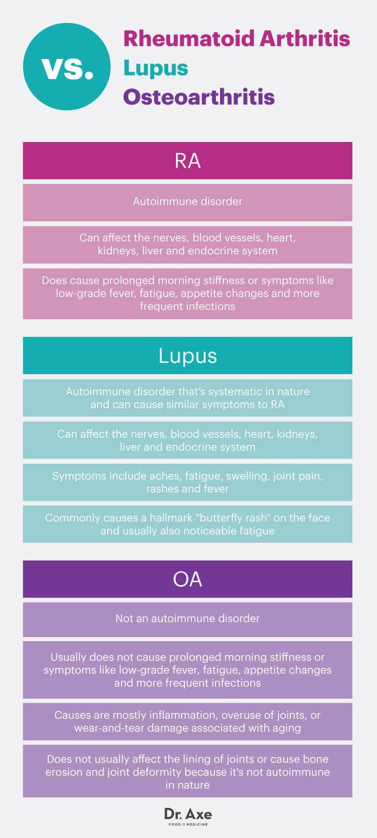 Rheumatoid arthritis vs. lupus vs. osteoarthritis - Dr. Axe http://www.draxe.com #health #holistic #natural