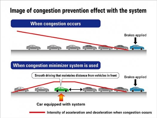Honda Car Warns You If Your Driving Style Is Likely to Cause Traffic Jams