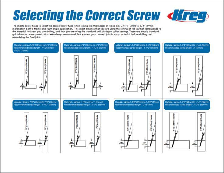 What is the Correct Kreg Screw Length Kreg screws