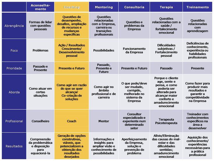 COACHING E DESENVOLVIMENTO: DIFERENÇAS ENTRE COACHING E OUTRAS MODALIDADES