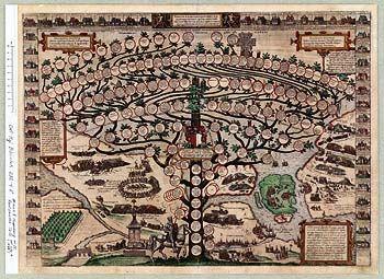 """Den Rantzauske Tavle"" - family tree of the Rantzaus"