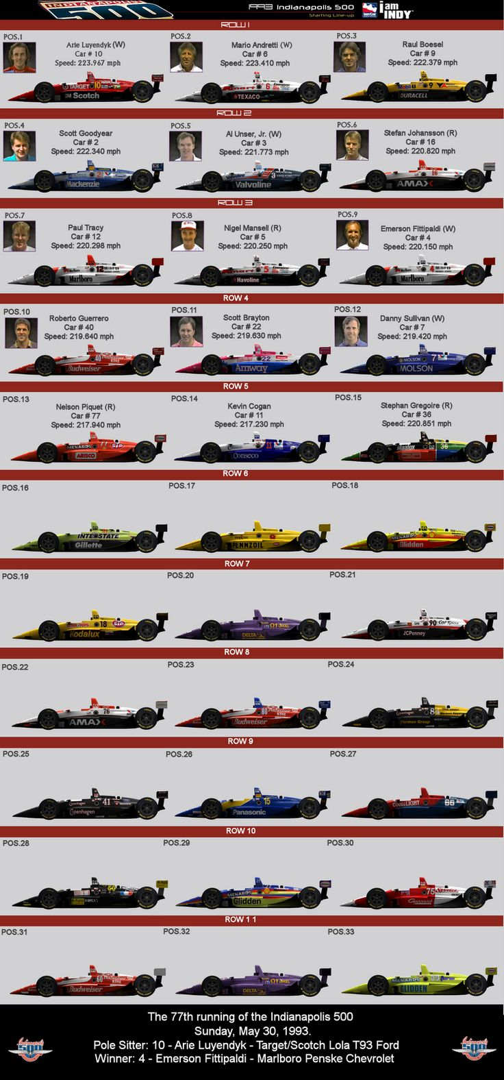 1993 Indianapolis 500 | 1993 Indy 500 Indycars