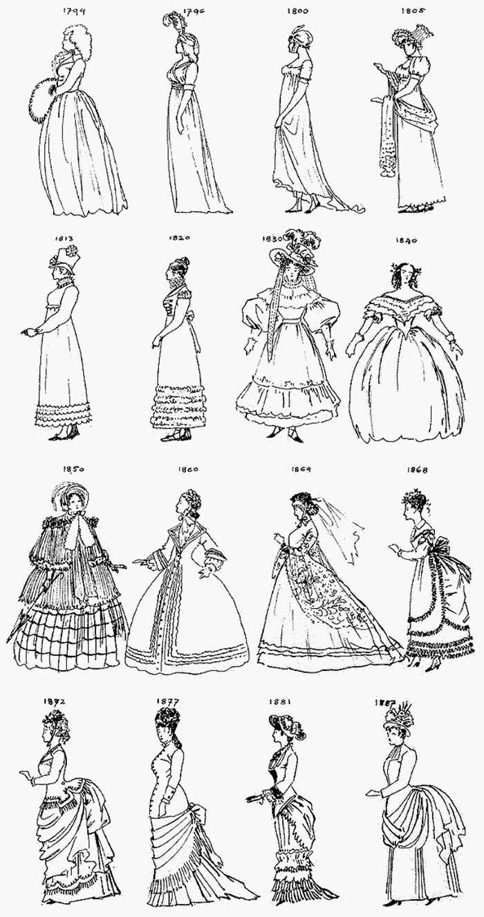 A moda no século XIX | Entenda de Moda