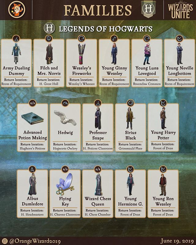 Swipe For More Family Foundables In Hpwizardsunite With Their Return Location And Their Spell Harry Potter Wizard Hogwarts Harry Potter