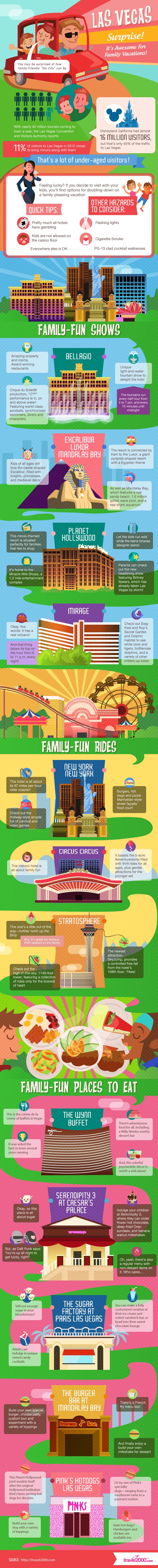 A cool infographic of all the things to do in #Vegas with kids including where to eat, play and stay!