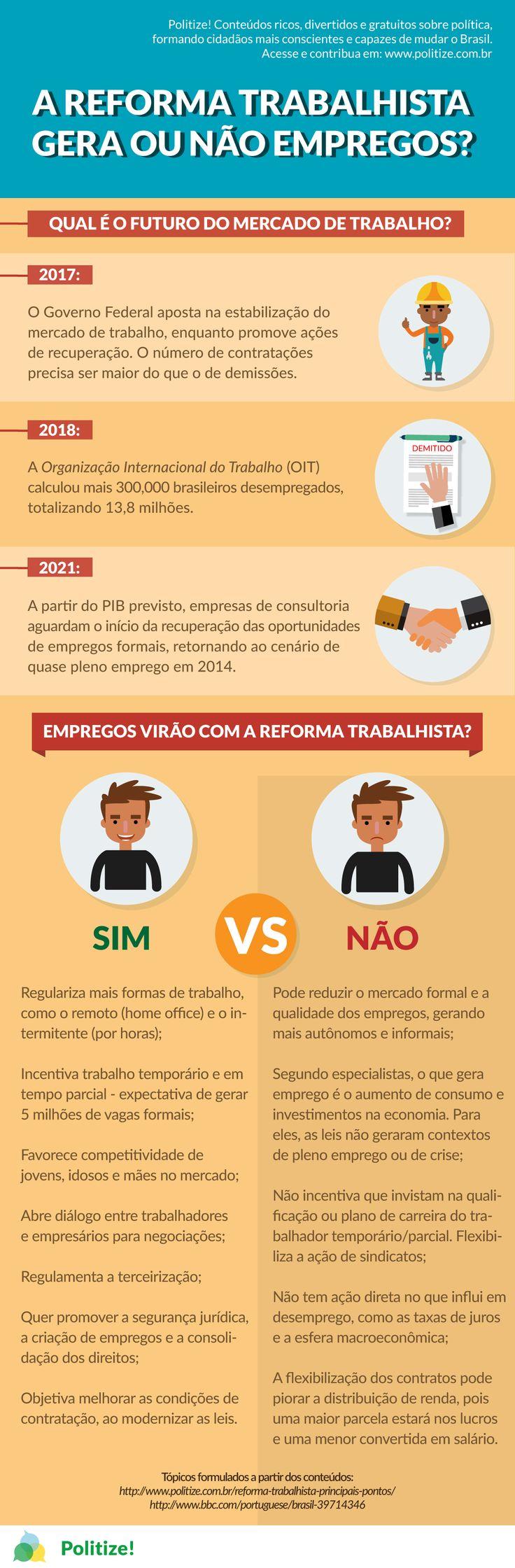 Vamos entender como a Reforma Trabalhista ajudaria a gerar empregos no Brasil (ou não)? No conteúdo completo discorremos sobre os principais pontos para entender o desemprego no país, confira!
