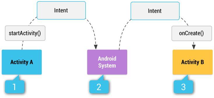 인텐트 및 인텐트 필터 | Android Developers