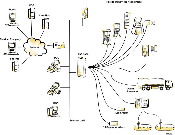 PSS500,  TEK KONTROL NOKTASI İLE SORUNSUZ ÇÖZÜM 30 yılı aşkın süredir 65 ülkede, 70,000 akaryakıt istasyonunda PSS 5000 akaryakıt pompa otomasyon sistemi çalışmaktadır.  Tüm akaryakıt pompa fiyatları sistem üzerinden kontrol edilebilmektedir. DAHA FAZLA BİLGİ İÇİN: http://www.torapetrol.com/urunkategori/akaryakit-pompa-otomasyon