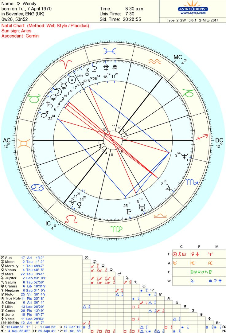 38 best astrology images on pinterest dark moon astrology and free chart 100 astrology geenschuldenfo Images