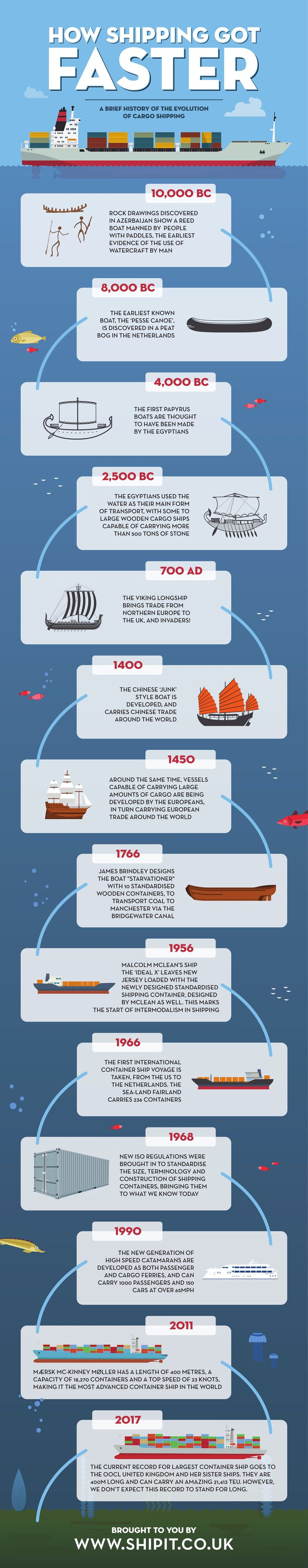 How Shipping Got Faster