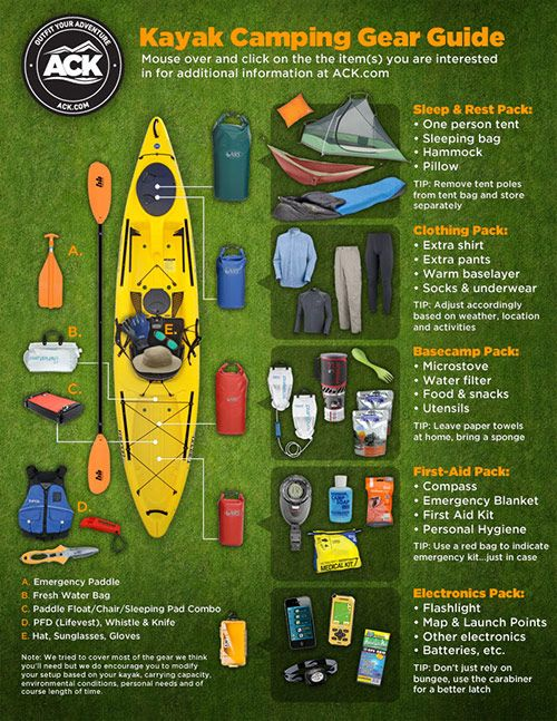 Miles Paddled | Canoe + Kayak Wisconsin: Kayak Camping Gear & Packing Guide #infographic #kayaking
