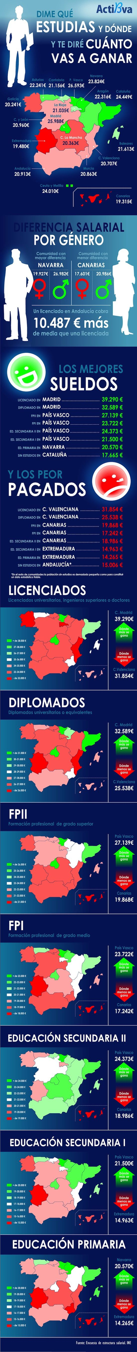 Muchas infografias en espanol