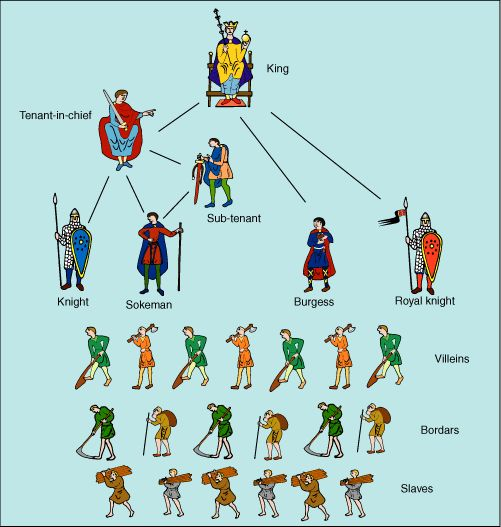 Diagram of the social structure of Anglo-Norman England as revealed by the Domesday Book