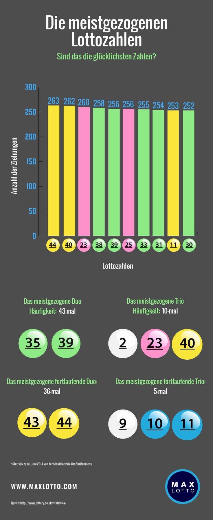 Die Meistgezogenen Lottozahlen Sind Des Die Glucklichsten Zahlen