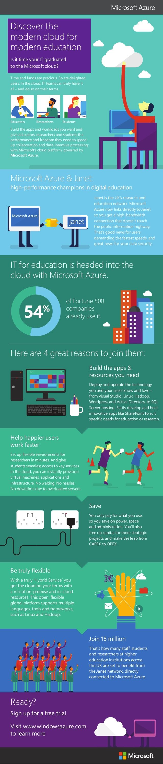 Discover the modern cloud for modern education #infographic