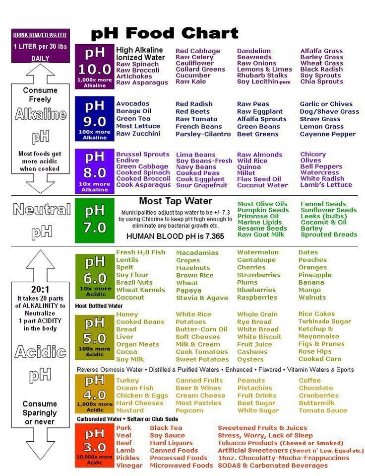 pH Balance Food Chart. Body Pinterest