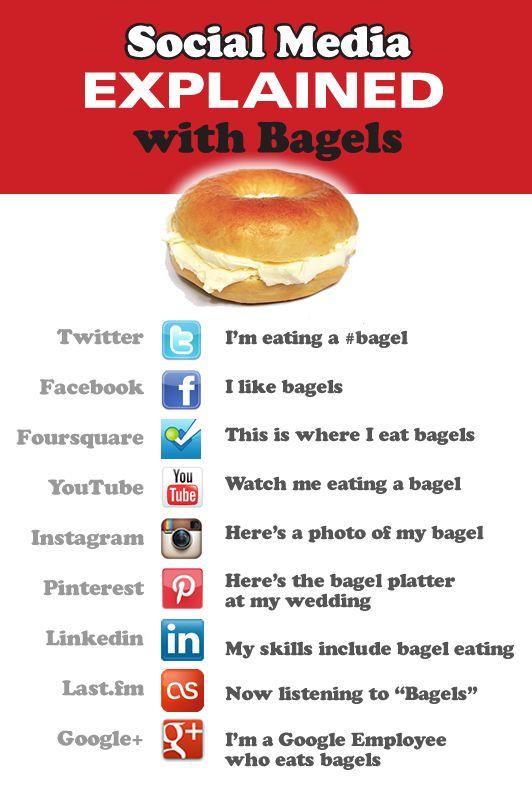 #Bagels and #SocialMedia equals #SocialBagels and an explanation.