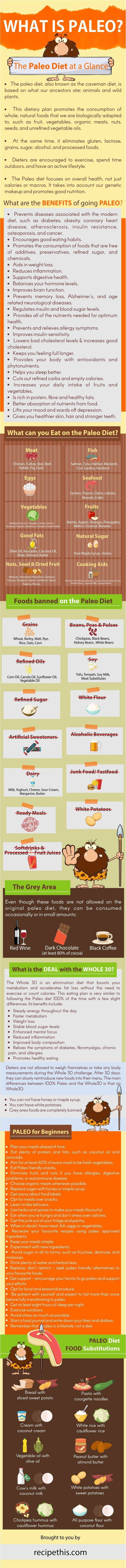 Cooking Tips Podcasts | What Is Paleo Infographic from RecipeThis.com