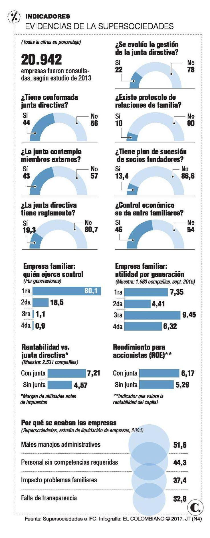 Claves de gobierno corporativo en Colombia