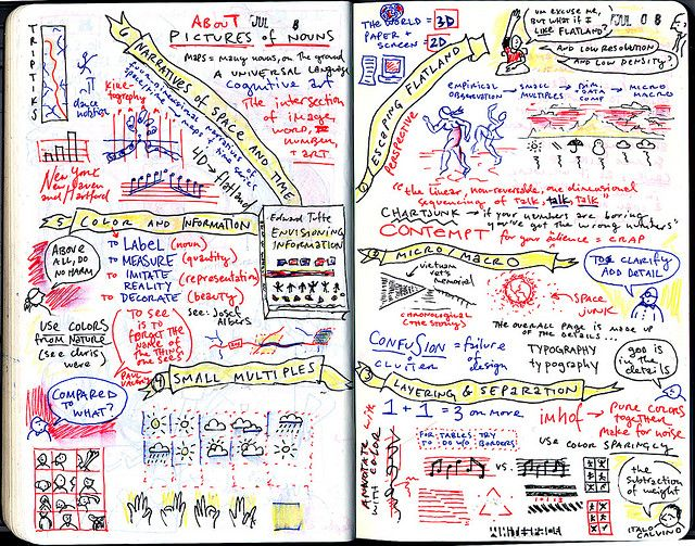Austin Kleon's mind map of Edward Tufte's 'Map Of Envisioning Information'