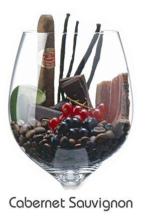 Descrição aromática da variedade: Cabernet Sauvignon