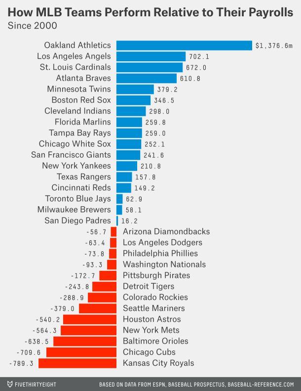 MLB Teams Performance to Payroll Ratios