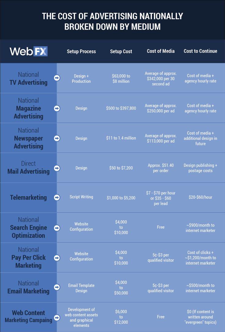 Pin By Melisa Goss On Marketing Planning Business Plan Template Business Template Card Template