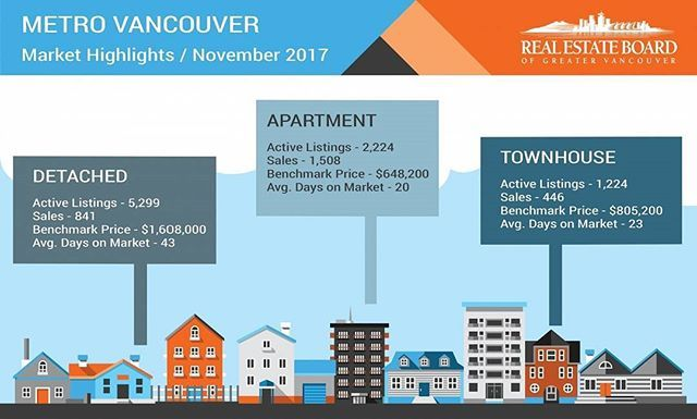 Metro Vancouver continues to experience above-average demand and below-average supply #realestate #realtor #realtorlife #homebuyers #homesellers #houses #apartments #condominiums #condo #townhomes #milliondollarlistings #luxuryhomes #sales #listings #rebgv #statistics #stats #benchmark #price #money #competition #market #vancouver #vanre #yvrre #yvr #november #autumn #homesweethome #localrealtors - posted by Don Montgomery (REALTOR, CNE) https://www.instagram.com/donmontgomery888 - See more…