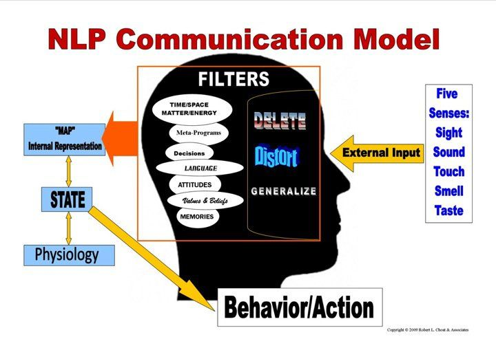 NLP Communication Model...