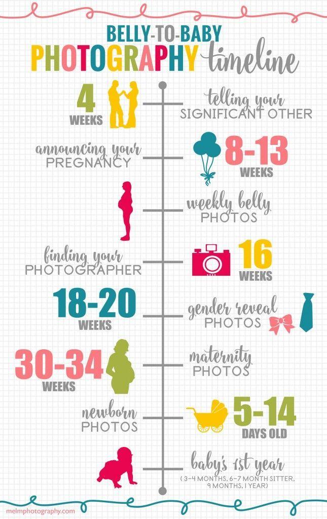 Belly to Baby Photography Timeline; #NewbornPhotos, #PregnancyTimeline